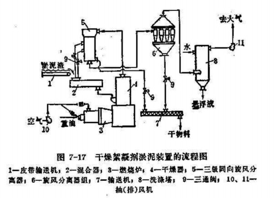图7-17是用来烘干纤维——造纸联合企业絮凝剂淤泥残渣的装置流程图。  真空过滤后的絮凝剂淤泥残渣,用皮带机1送到混合室2中,与部分烘干好的产品混合后(湿淤泥与返回的产品比例是1:2),含水率达45~50%,送到投料机,然后送到惰性载体(圆石子、直径为5—6[毫米])流化床层的上表面进行烘干。用天然气或重油燃烧气做载热剂,气体温度为550(度)。第一和第二两支空气管道中空气流量比例,靠装在两支管道间阀门的远距离调节。通过筛孔式气体分布板的载热剂,使惰性载热体形成旋风运动