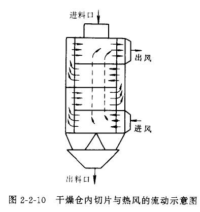 减压分馏塔结构图