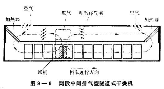 如图9—6所示.两段中间排气型隧道烘干机由顺流和逆流两段组成.又称混合式。湿物料入隧道先与高温而湿度低的热风作顺流接触,可得到较高的烘干速率;随着料车前移,热风温度逐渐下降、湿度增加,然后物料与隧道另端进入的热风作逆流接触,使烘干后的产品能达较低的水分。两段中间排气型隧道烘干机两段的废气均由中间排出,亦可进行部分废气再循环。两段中间排气型隧道烘干机与单段隧道式烘干设备相比,烘干时间短、产品质量好,兼有顺流、逆流的优点,但隧道体较长。  顺流式、逆流式与混合式三种隧道烘干机的比较见表9&mdas
