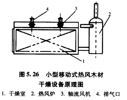 热风烘干设备除湿原理_空调热风可以除湿吗_热风烘干设备除湿原理